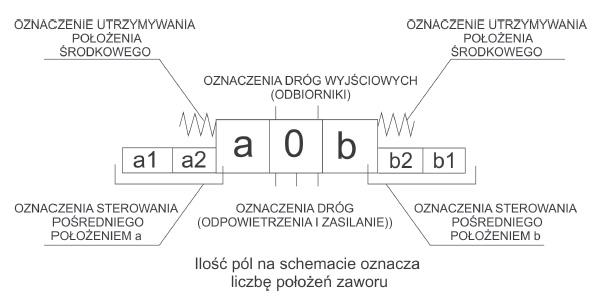 oznaczenia_na_rysunkach